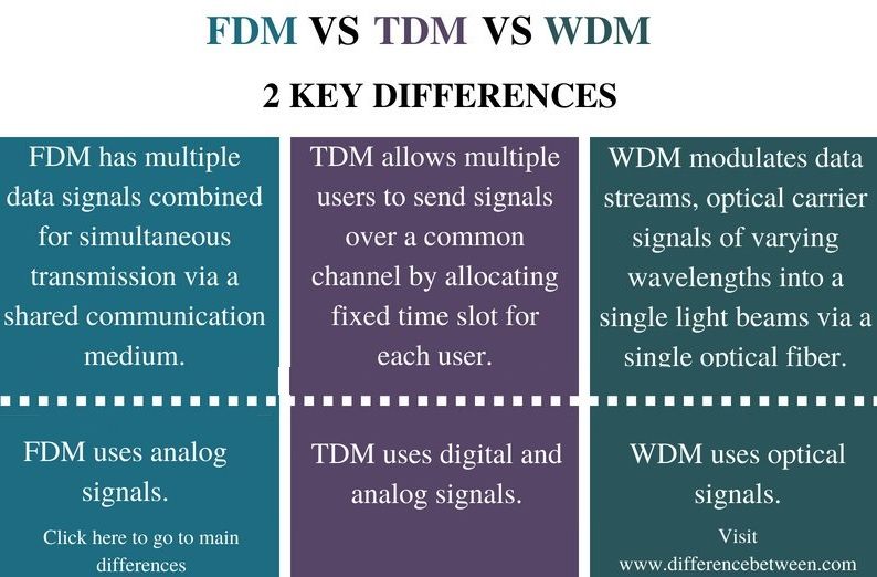 Difference Between FDM TDM and WDM - Comparison Summary