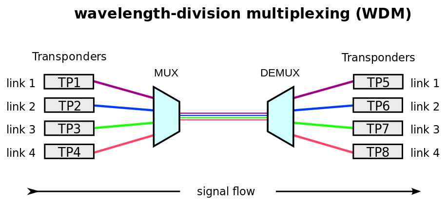 Key Difference Between FDM TDM and WDM