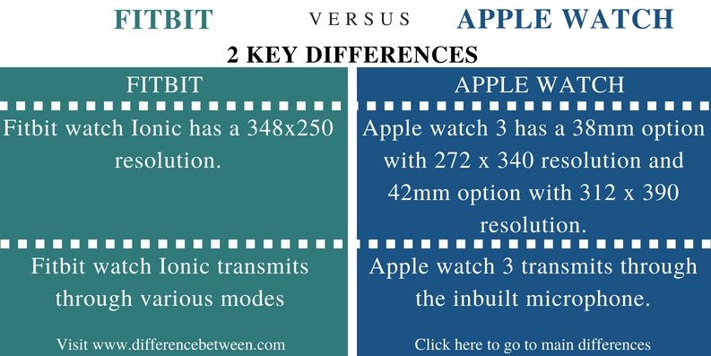 Difference Between Fitbit and Apple Watch - Comparison Summary