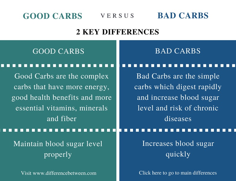 Difference Between Good Carbs and Bad Carbs - Comparison Summary