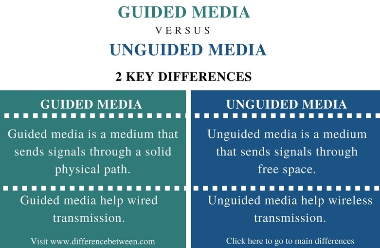 Difference Between Guided Media and Unguided Media_Comparison Summary