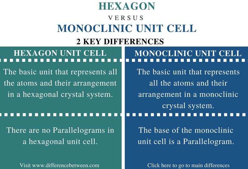 Difference Between Hexagon and Monoclinic Unit Cell - Comparison Summary