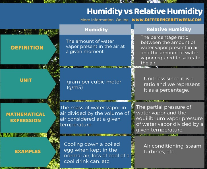 Difference Between Humidity and Relative Humidity in Tabular Form