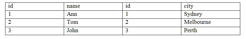 Difference Between Inner Join and Natural Join fig 3