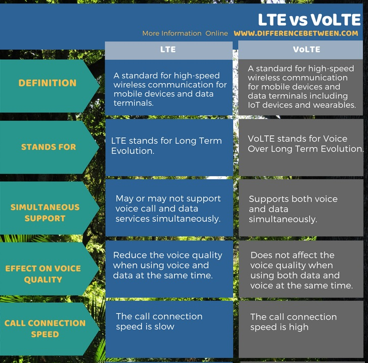 Difference Between LTE and VoLTE in Tabular Form
