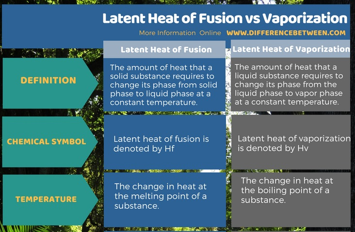 how to find the heat of vaporization