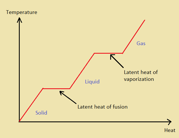 Difference Between Latent Heat of Fusion and Vaporization