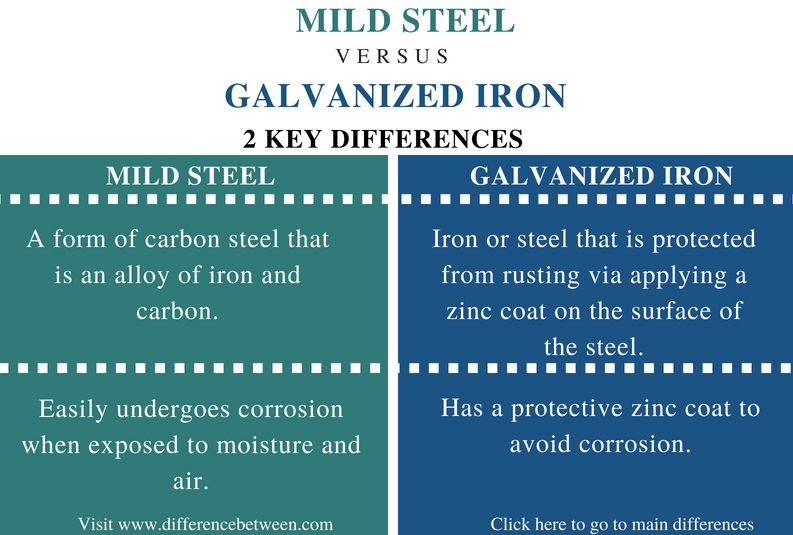 Difference Between Mild Steel and Galvanized Iron - Comparison Summary