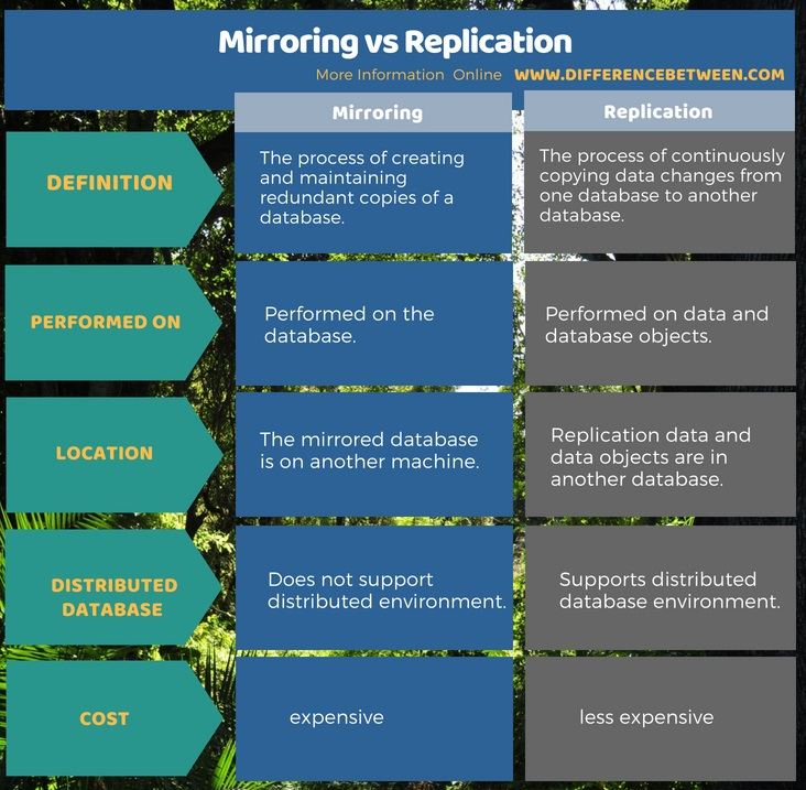 Difference Between Mirroring and Replication in Tabular Form
