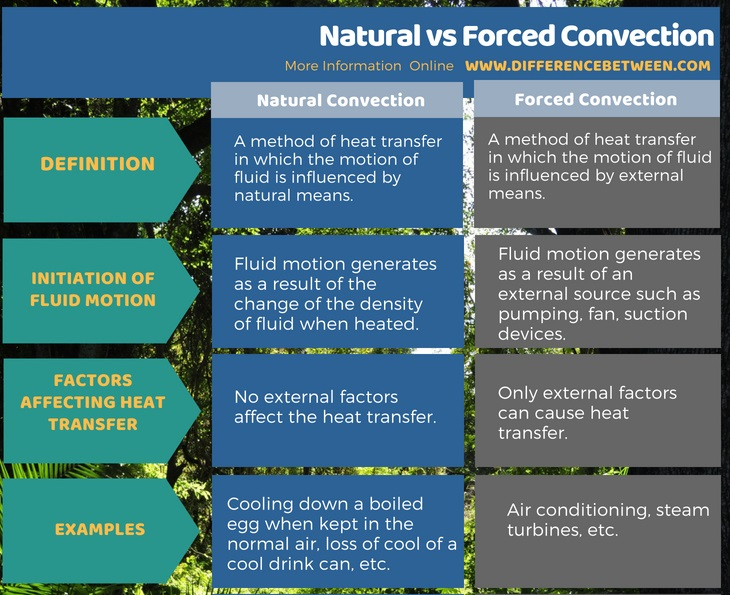 Difference Between Natural and Forced Convection in Tabular Form