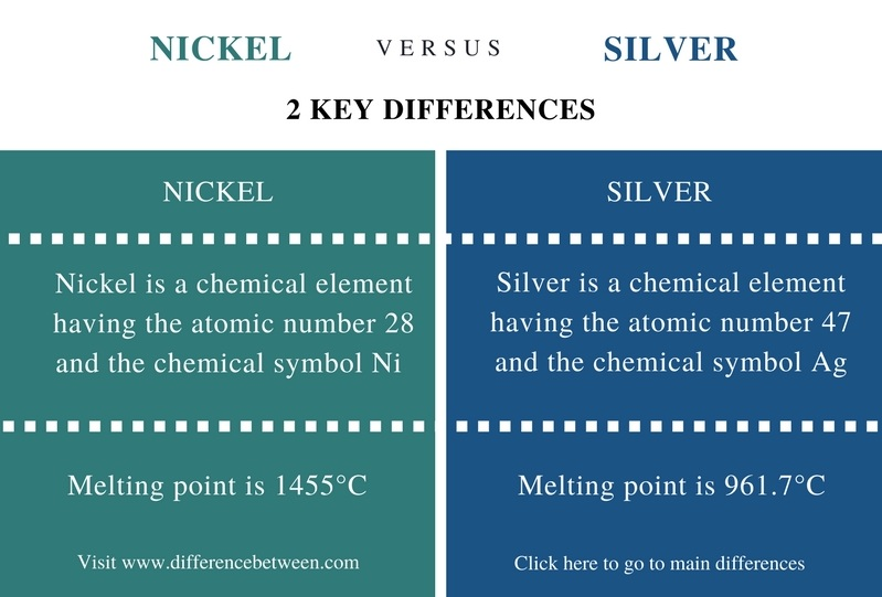 Difference Between Nickel and Silver - Comparison Summary