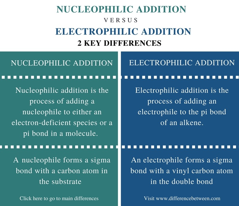 Difference Between Nucleophilic and Electrophilic Addition - Comparison Summary