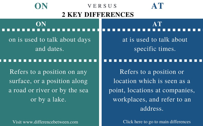 Difference Between On and At - Comparison Summary