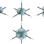 Difference Between Px Py and Pz Orbitals