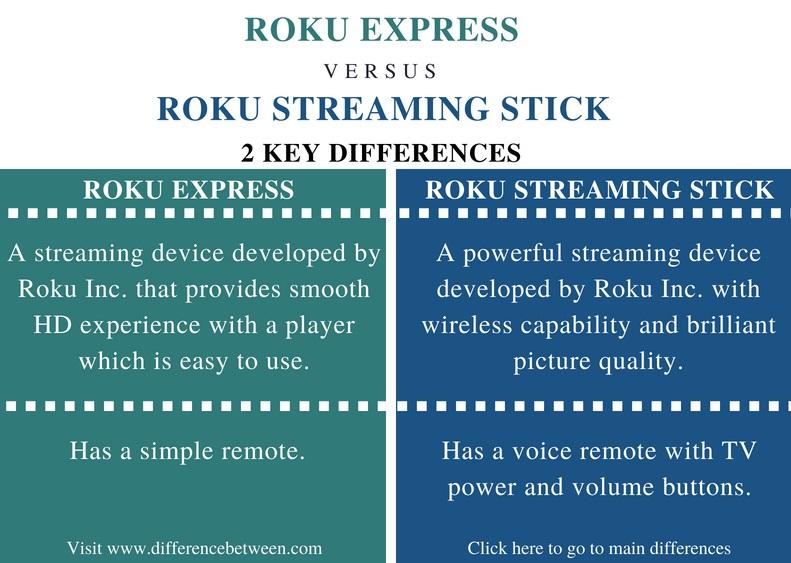 Difference Between Roku Express and Roku Streaming Stick | Roku
