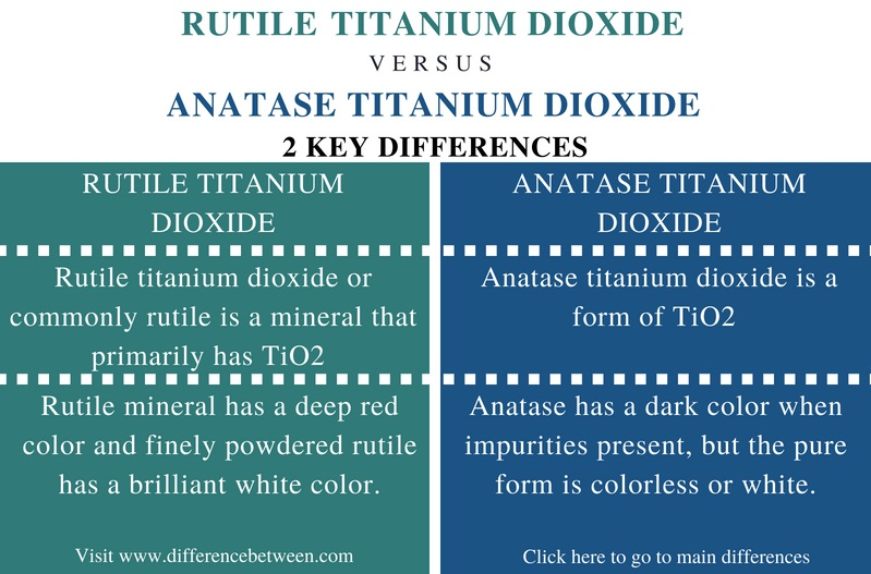 Difference Between Rutile and Anatase Titanium Dioxide - Comparison Summary