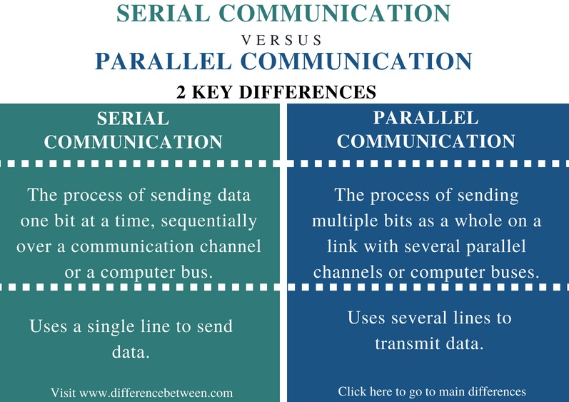 Difference Between Serial and Parallel Communication - Comparison Summary
