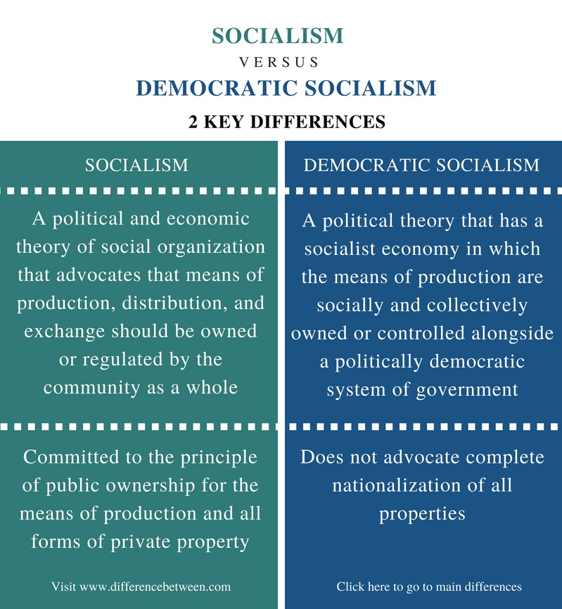 Difference Between Socialism and Democratic Socialism - Comparison Summary