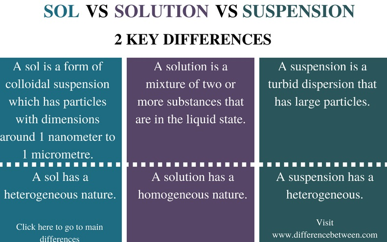 Difference Between Sol Solution and Suspension - Comparison Summary