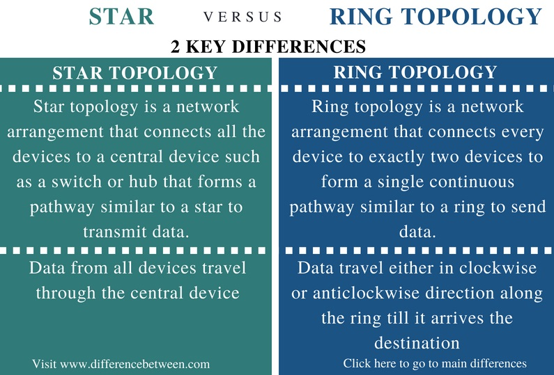 Difference Between Star and Ring Topology - Comparison Summary_Fig 1