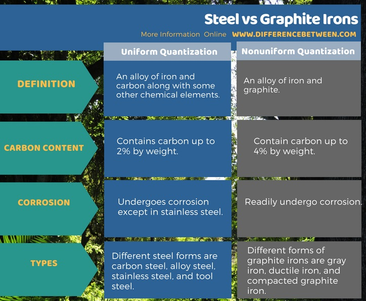 Difference Between Steel and Graphite Irons in Tabular Form