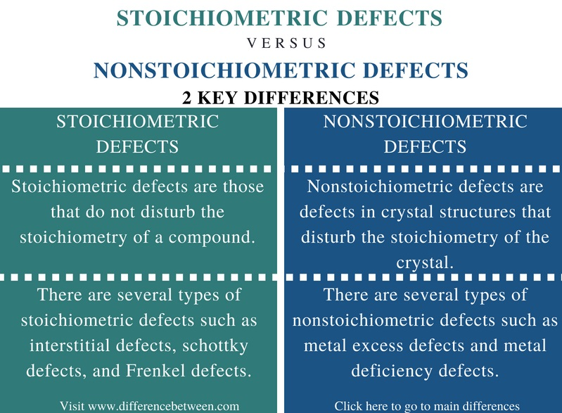 Difference Between Stoichiometric and Nonstoichiometric Defects - Comparison Summary