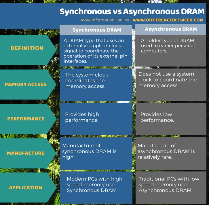 Difference Between Synchronous and Asynchronous DRAM in Tabular Form