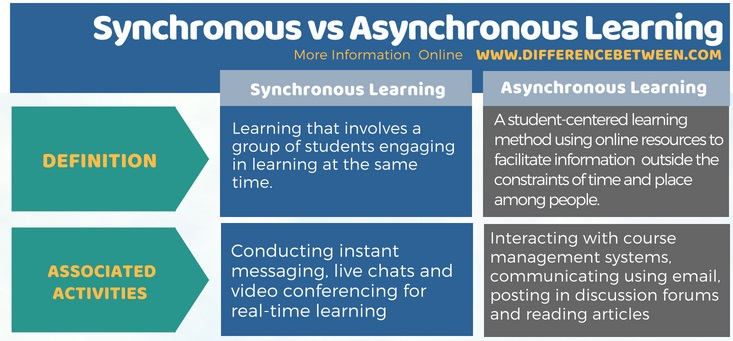 Difference Between Synchronous and Asynchronous Learning