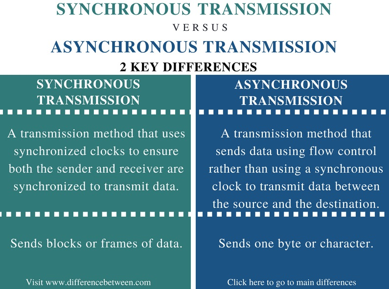 Difference Between Synchronous and Asynchronous Transmission - Comparison Summary