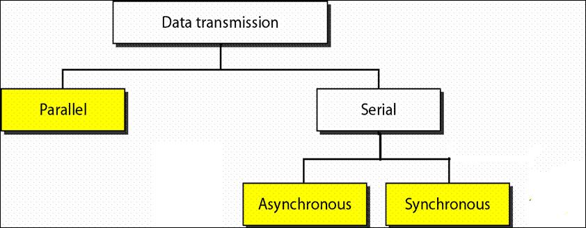 Difference Between Synchronous and Asynchronous Transmission
