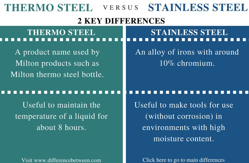 Difference Between Thermo Steel and Stainless Steel - Comparison Summary