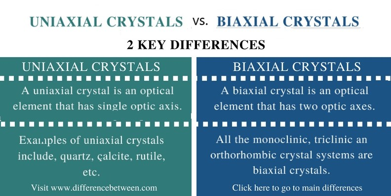 Difference Between Uniaxial and Biaxial Crystals_Comparison Summary
