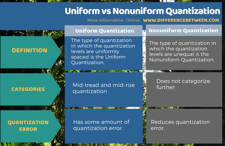 Difference Between Uniform and Nonuniform Quantization in Tabular Form