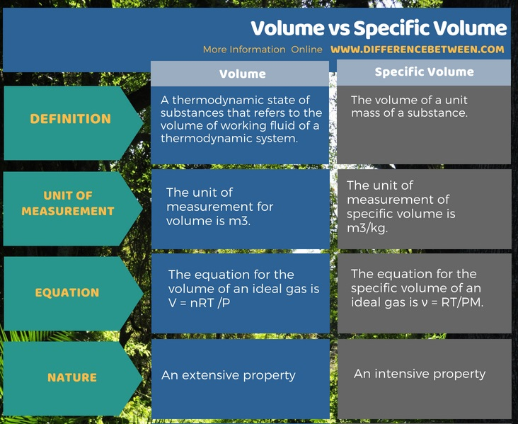 Difference Between Volume and Specific Volume in Tabular Form