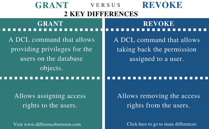 Difference Between grant and revoke - Comparison Summary