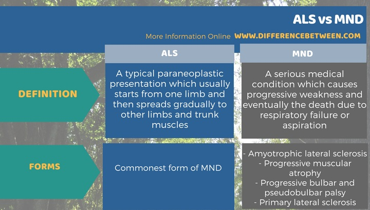 Difference Between ALS and MND in Tabular Form