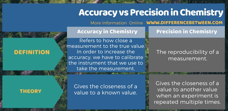 Difference Between Accuracy and Precision in Chemistry in Tabular Form