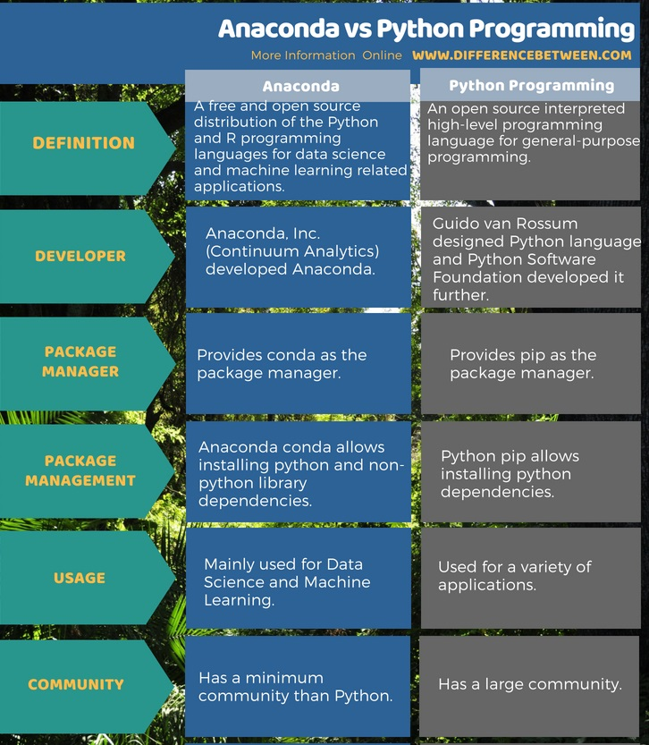 Difference Between Anaconda and Python Programming