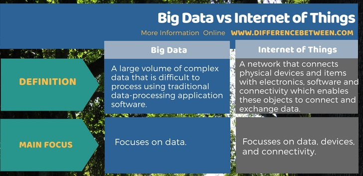 Difference Between Big Data and Internet of Things in Tabular Form