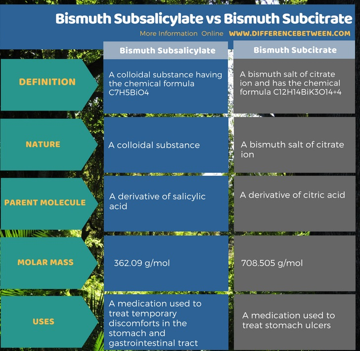Difference Between Bismuth Subsalicylate and Bismuth Subcitrate in Tabular Form