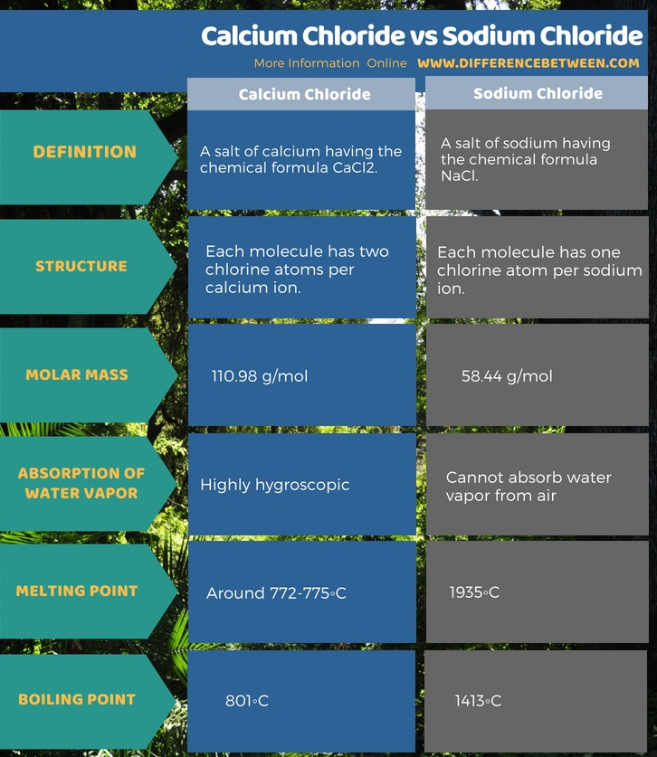 Difference Between Calcium Chloride and Sodium Chloride in Tabular Form