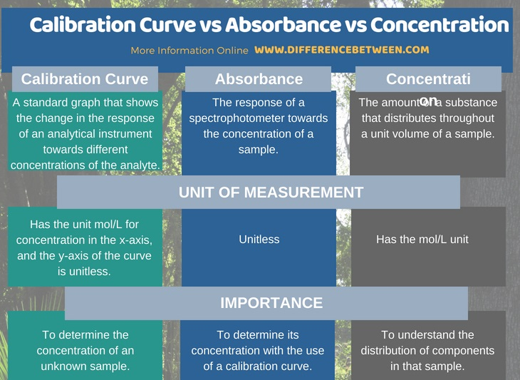 Difference Between Calibration Curve Absorbance and Concentration in Tabular Form