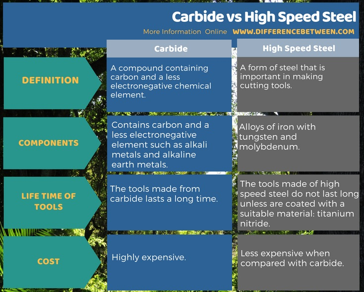 Difference Between Carbide and High Speed Steel in Tabular Form