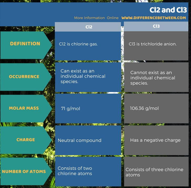 Difference Between Cl2 and Cl3 in Tabular Form