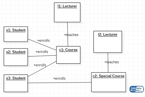 Key Difference Between Class Diagram and Object Diagram