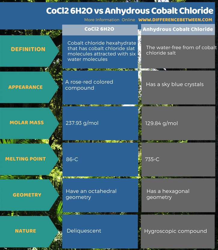 Difference Between CoCl2 6H2O and Anhydrous Cobalt Chloride in Tabular Form