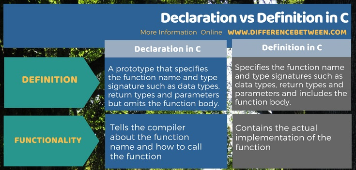 Difference Between Declaration and Definition in C in Tabular Form