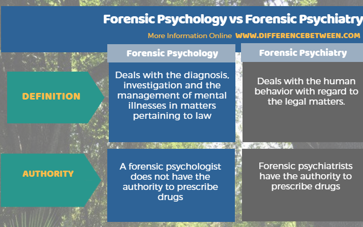 Difference Between Forensic Psychology And Forensic Psychiatry Compare The Difference Between Similar Terms