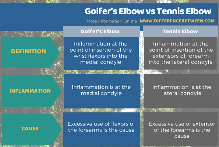 Difference Between Golfer's Elbow and Tennis Elbow in Tabular Form