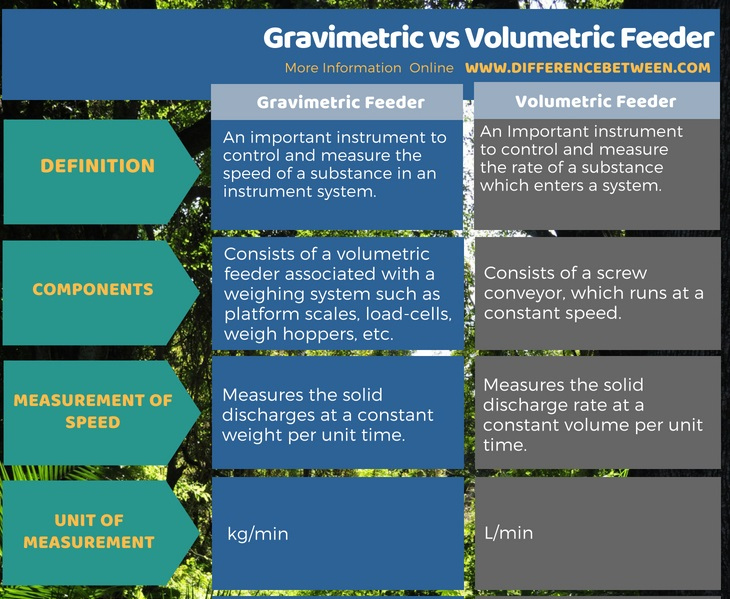 Difference Between Gravimetric and Volumetric Feeder in Tabular Format